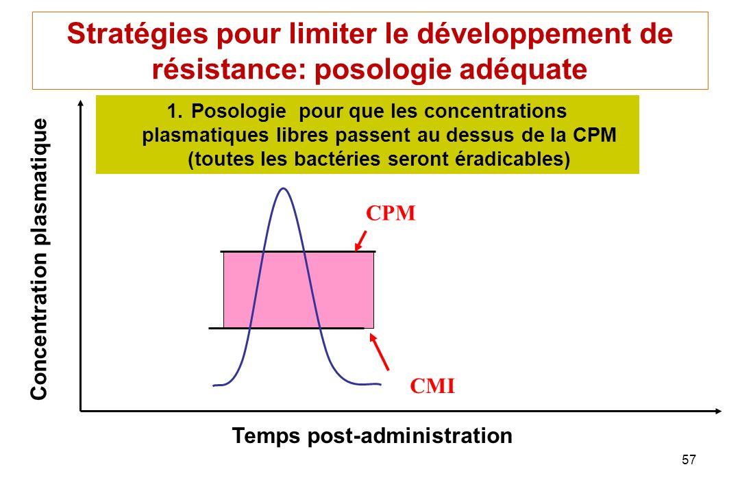Stratégies pour limiter le développement de résistance: posologie adéquate