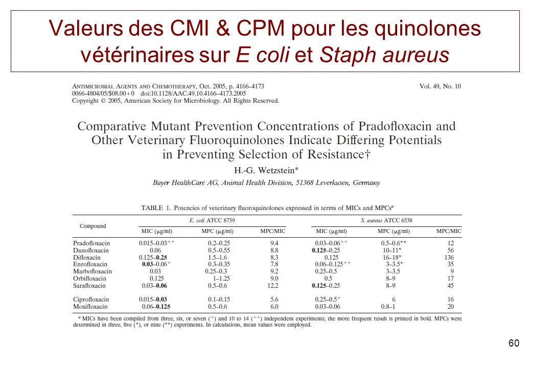 Valeurs des CMI & CPM pour les quinolones vétérinaires sur E coli et Staph aureus