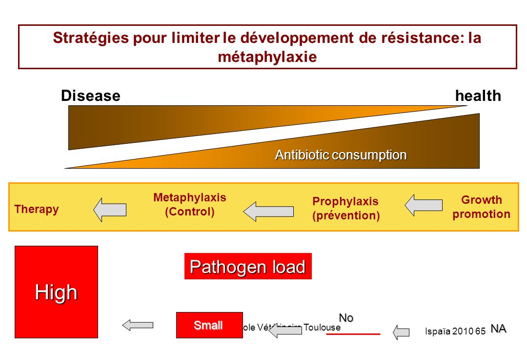 Stratégies pour limiter le développement de résistance: la métaphylaxie
