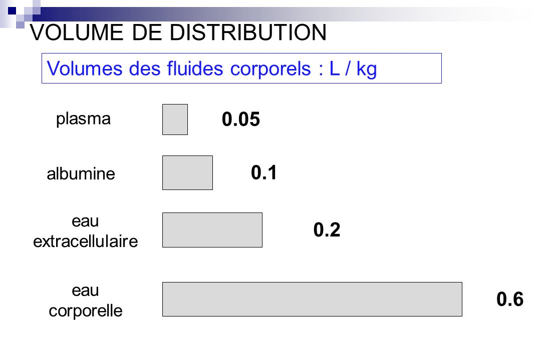 VOLUME DE DISTRIBUTION