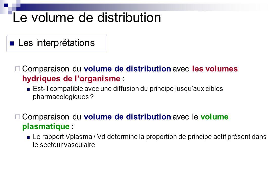 Le volume de distribution