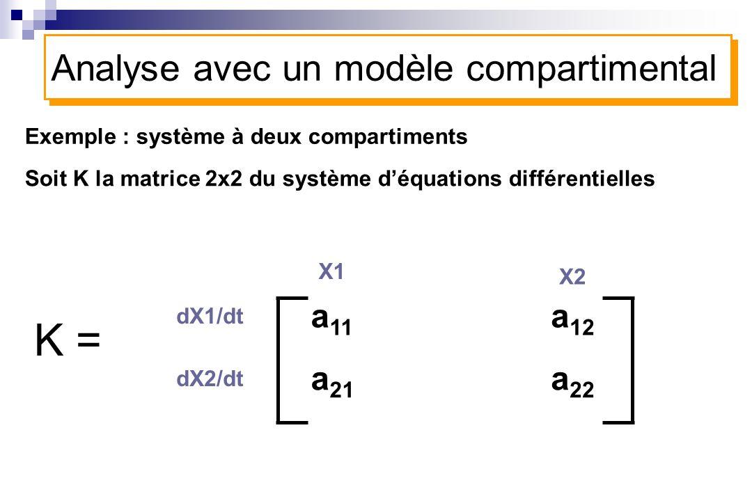 K = Analyse avec un modèle compartimental a11 a12 a21 a22