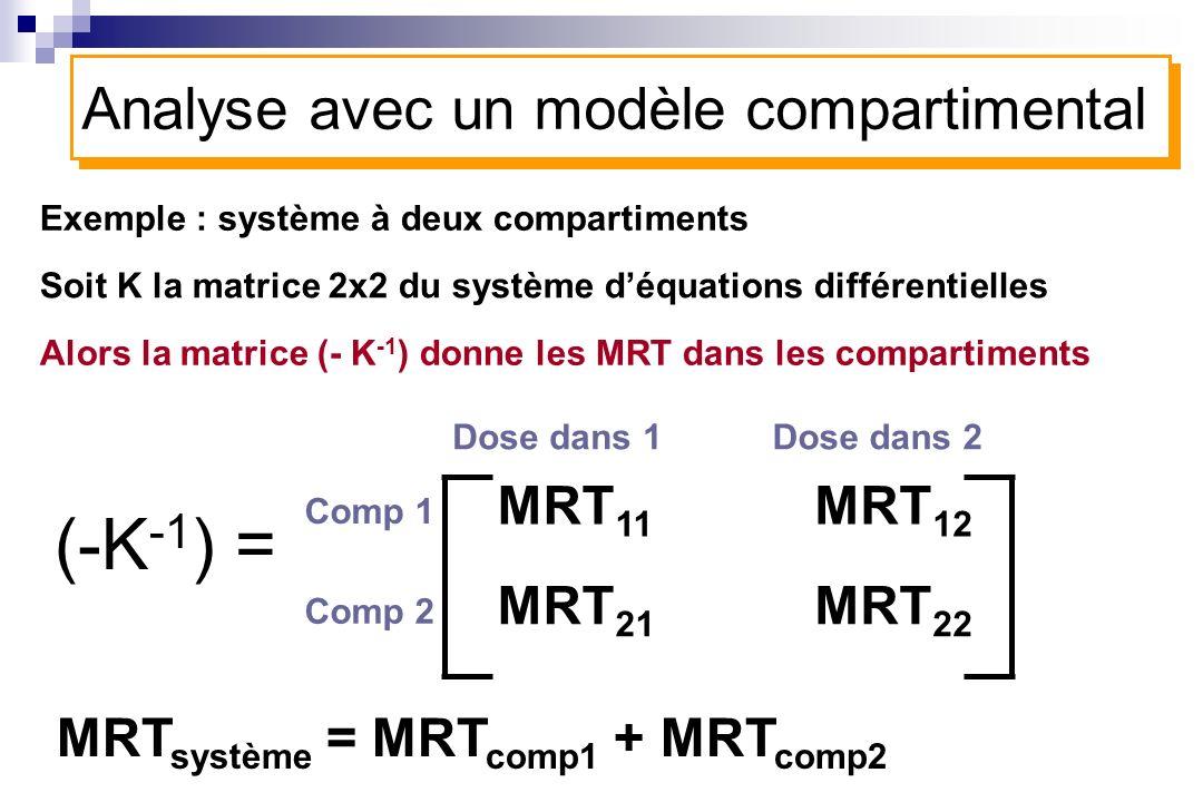 (-K-1) = Analyse avec un modèle compartimental MRT11 MRT12 MRT21 MRT22