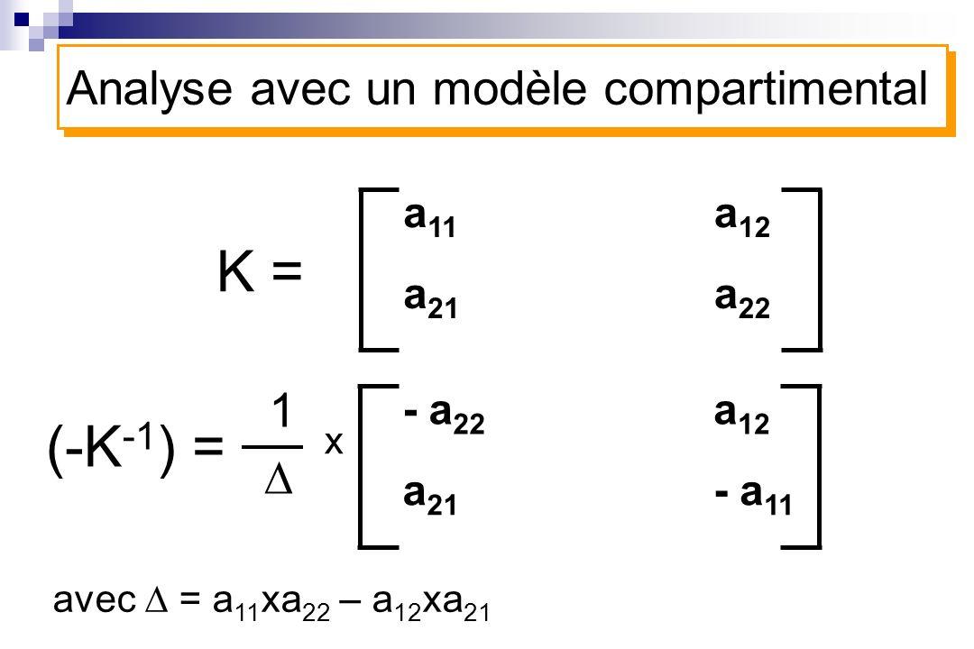 K = (-K-1) = Analyse avec un modèle compartimental 1 D a11 a12 a21 a22