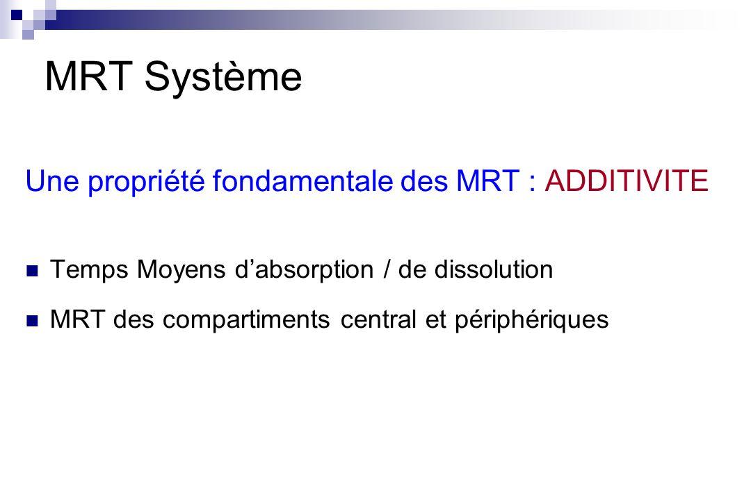 MRT Système Une propriété fondamentale des MRT : ADDITIVITE