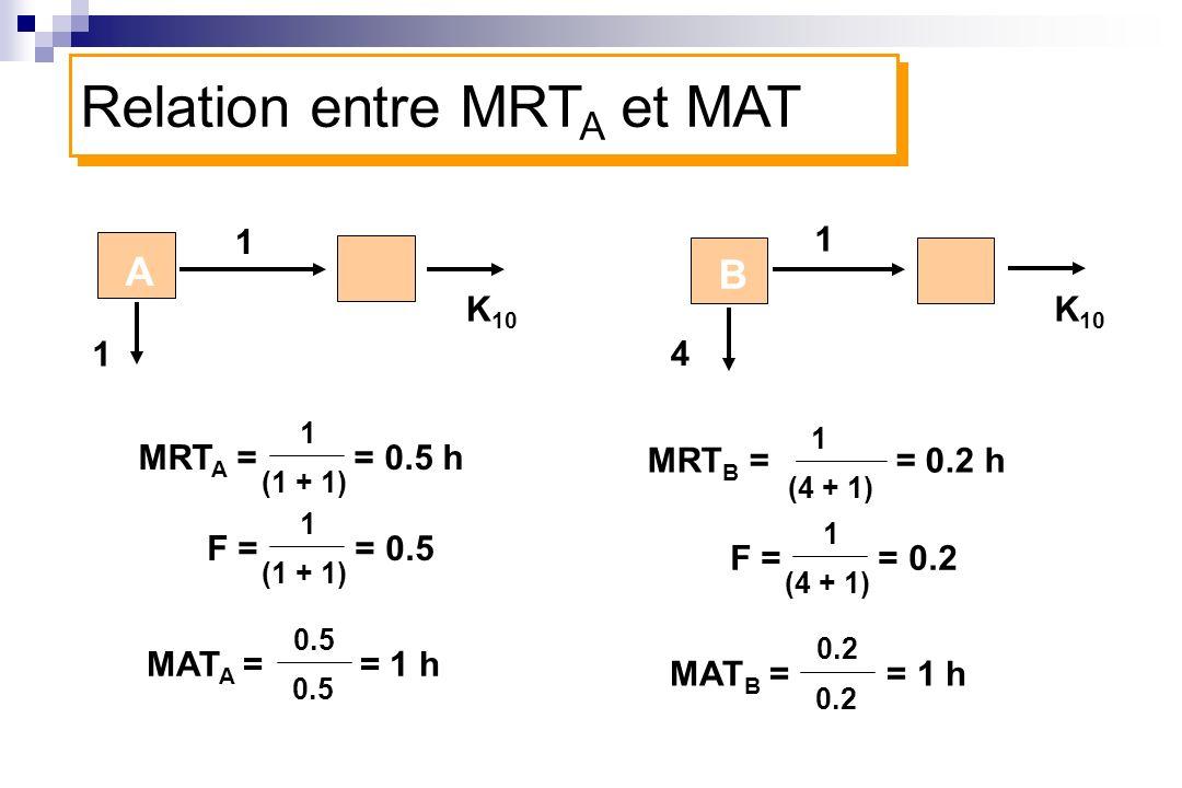 Relation entre MRTA et MAT