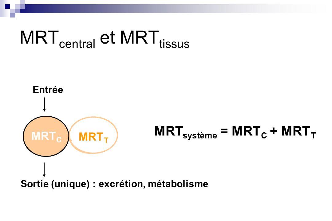 MRTcentral et MRTtissus