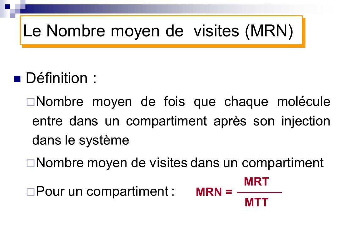 Le Nombre moyen de visites (MRN)