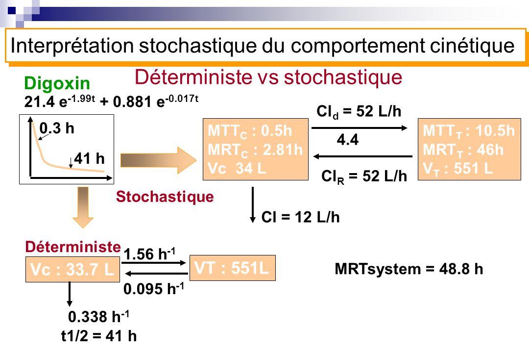 Déterministe vs stochastique