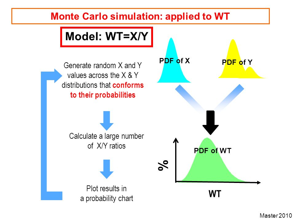 Monte Carlo simulation: applied to WT