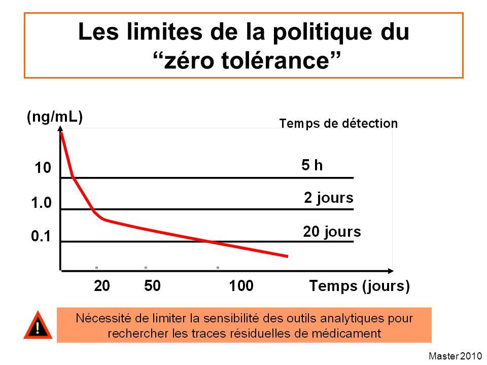 Les limites de la politique du zéro tolérance