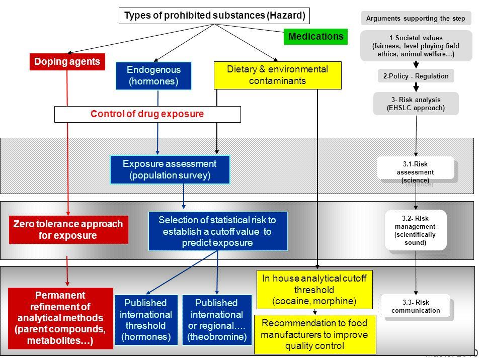 Types of prohibited substances (Hazard)