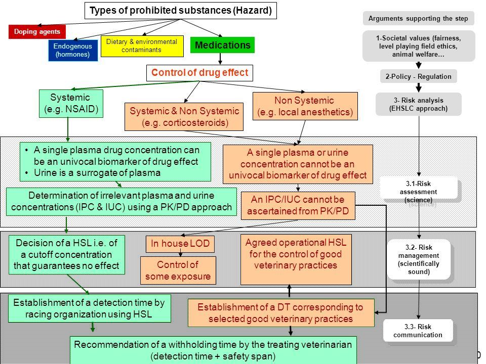 (e.g. local anesthetics) Systemic & Non Systemic