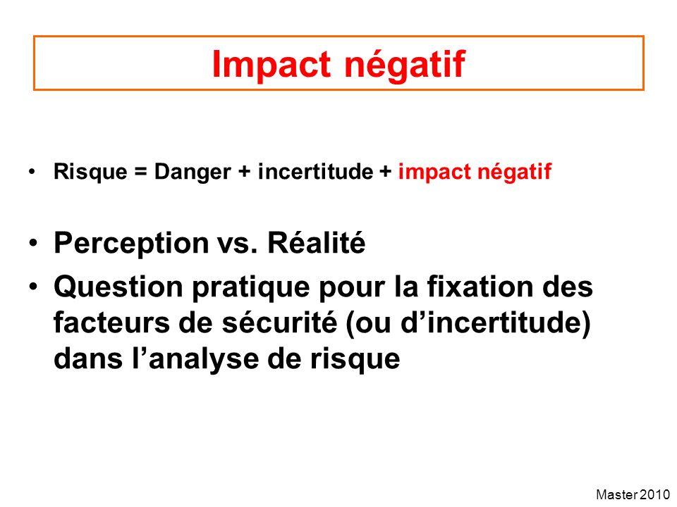 Impact négatif Perception vs. Réalité