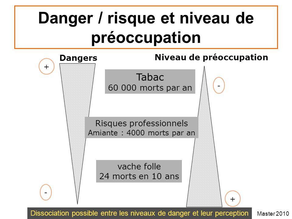 Danger / risque et niveau de préoccupation