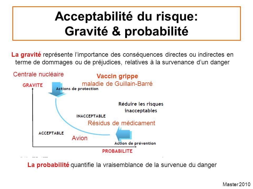 Acceptabilité du risque: Gravité & probabilité