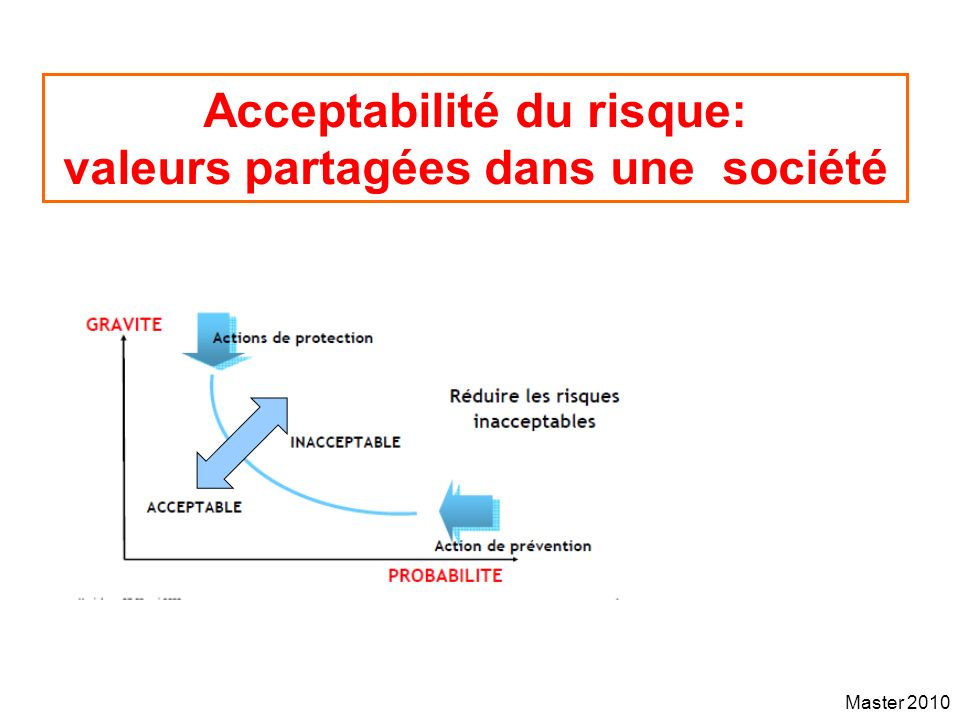 Acceptabilité du risque: valeurs partagées dans une société