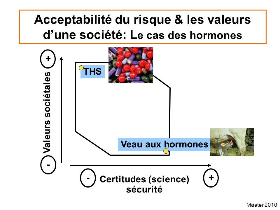 Acceptabilité du risque & les valeurs d'une société: Le cas des hormones