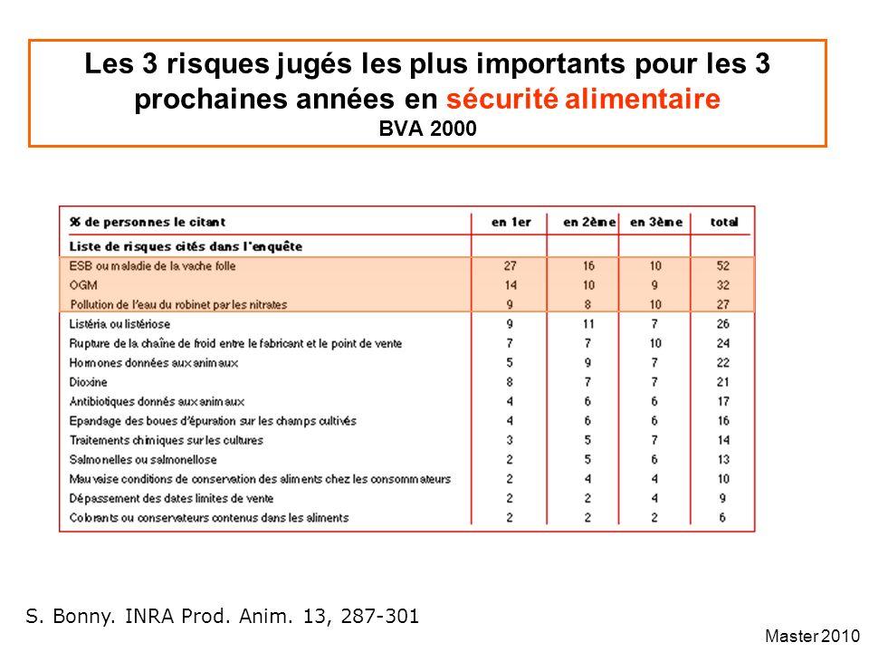 Les 3 risques jugés les plus importants pour les 3 prochaines années en sécurité alimentaire BVA 2000