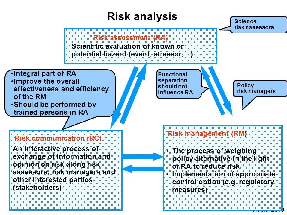 Risk analysis Risk assessment (RA)