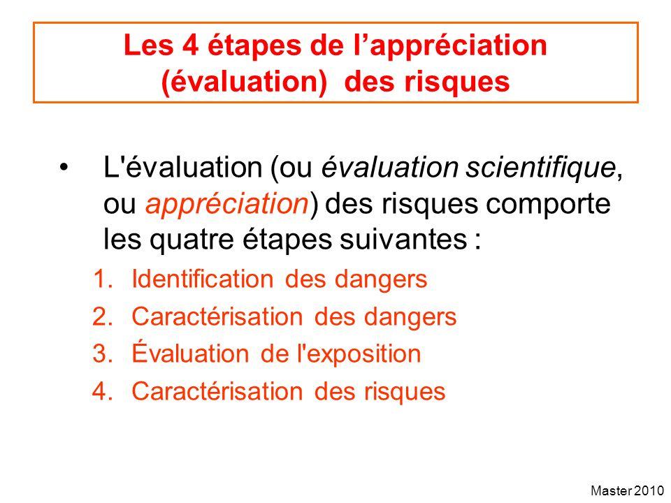 Les 4 étapes de l'appréciation (évaluation) des risques
