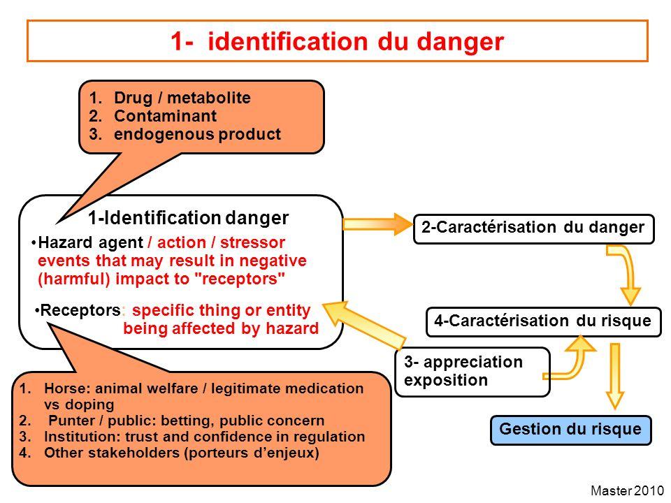 1- identification du danger