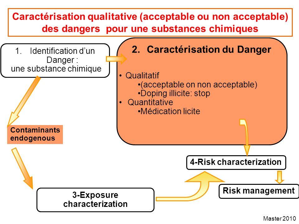 Caractérisation du Danger 3-Exposure characterization
