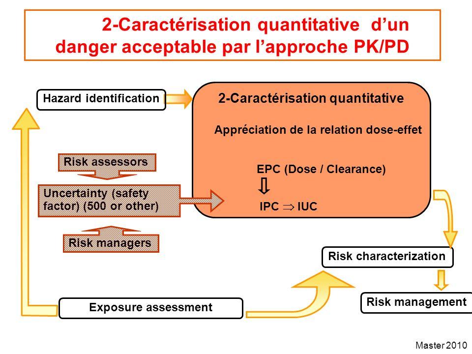 2-Caractérisation quantitative Appréciation de la relation dose-effet
