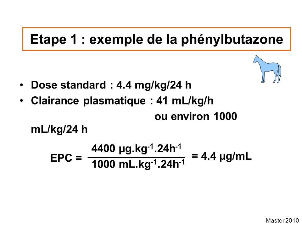 Etape 1 : exemple de la phénylbutazone