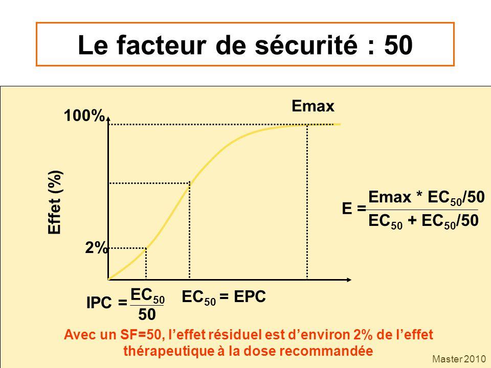 Le facteur de sécurité : 50