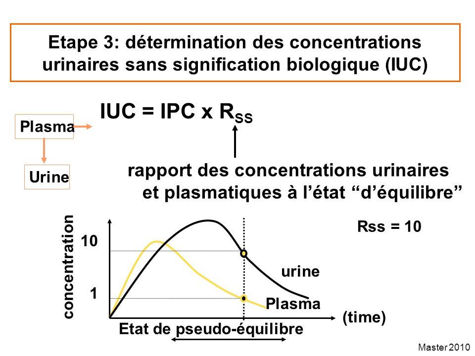 Etape 3: détermination des concentrations urinaires sans signification biologique (IUC)