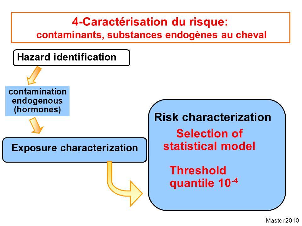 endogenous (hormones) Selection of statistical model
