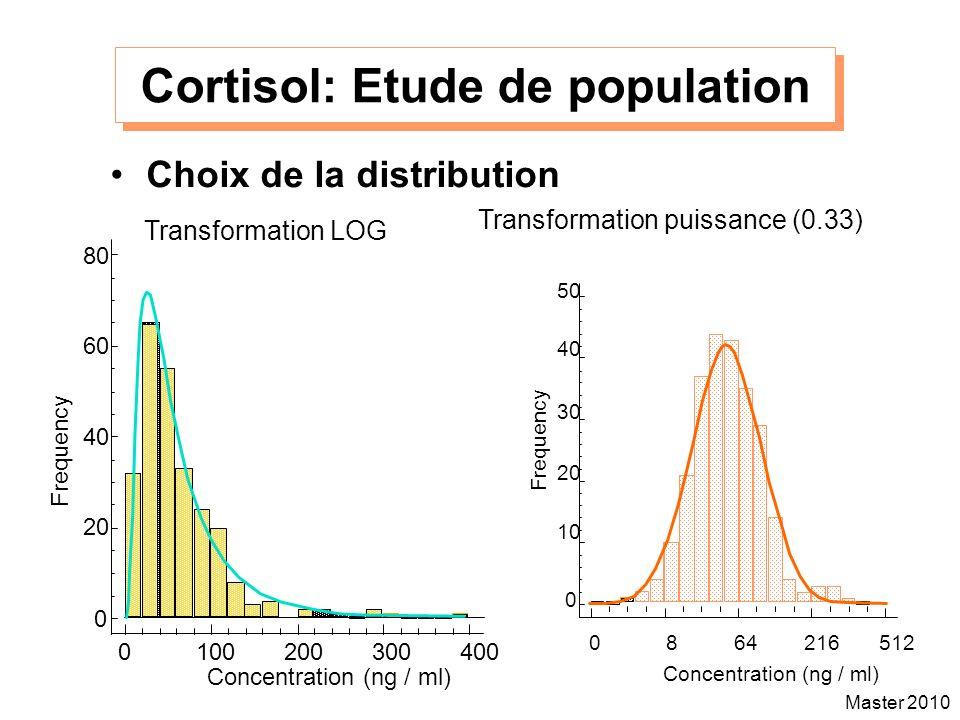 Cortisol: Etude de population