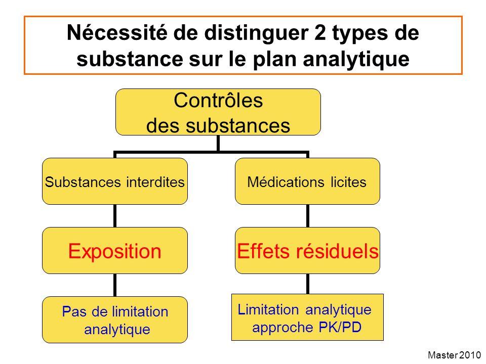 Nécessité de distinguer 2 types de substance sur le plan analytique