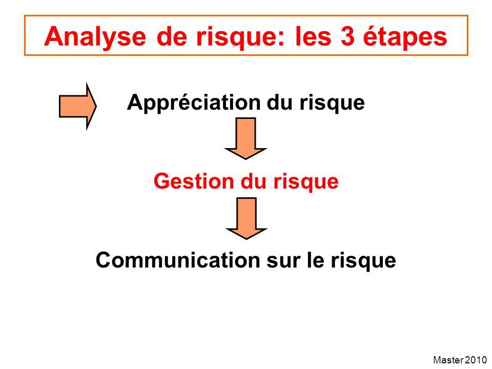 Analyse de risque: les 3 étapes
