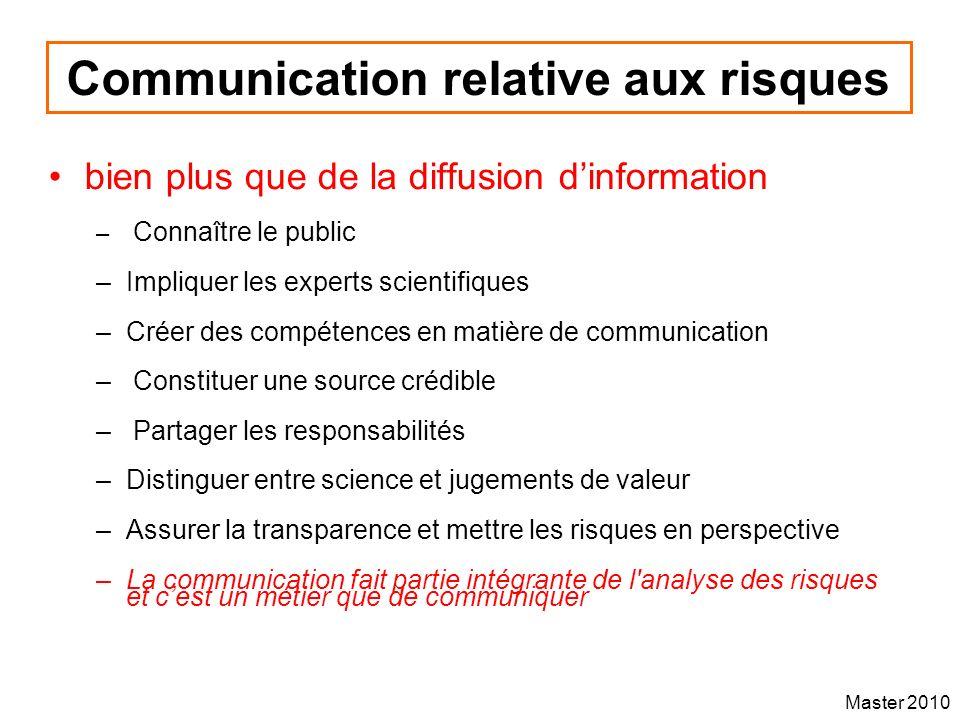 Communication relative aux risques