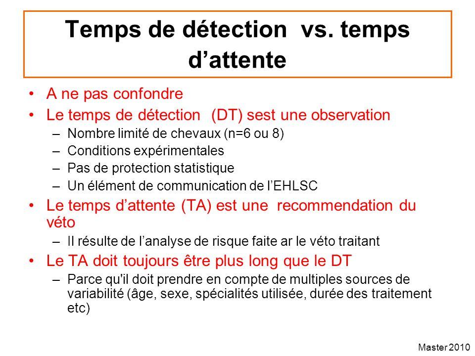 Temps de détection vs. temps d'attente