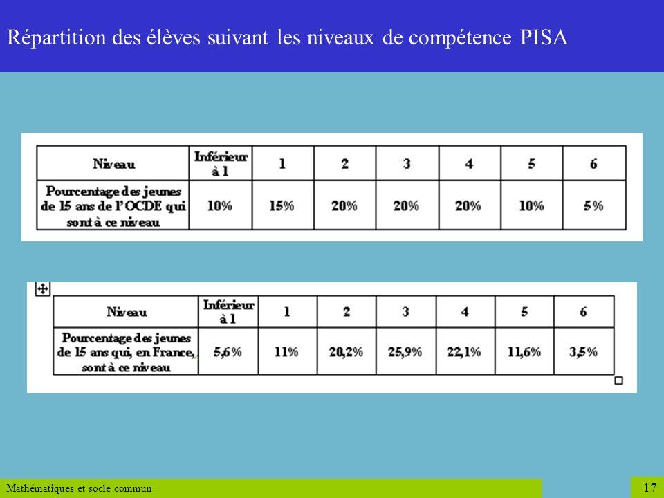 Répartition des élèves suivant les niveaux de compétence PISA