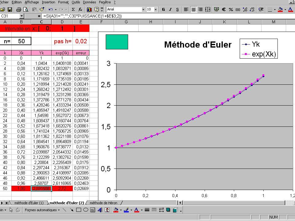 * avec un pas de 50 voir la feuille de calcul : pour faire d'autres essais : * avec un pas de 100 => 1 décimale seulement !