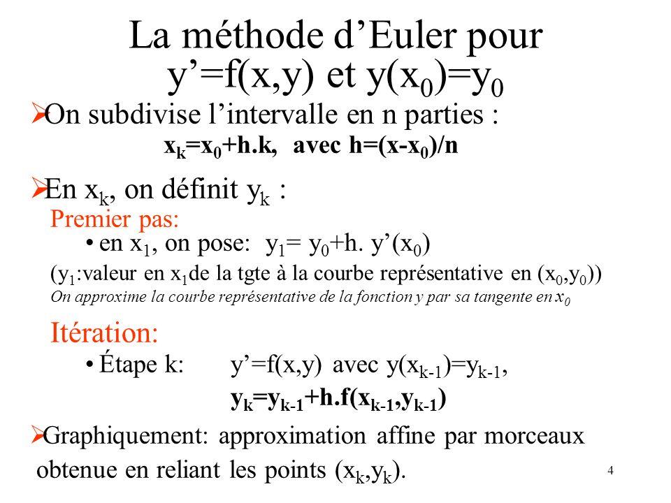 La méthode d'Euler pour y'=f(x,y) et y(x0)=y0