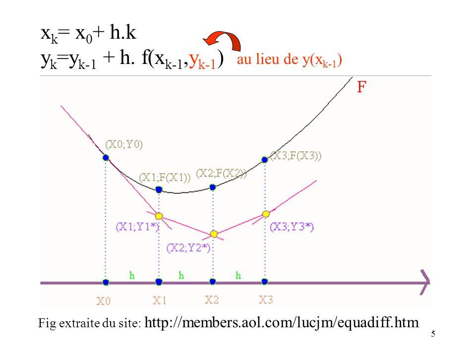 xk= x0+ h.k yk=yk-1 + h. f(xk-1,yk-1) au lieu de y(xk-1)