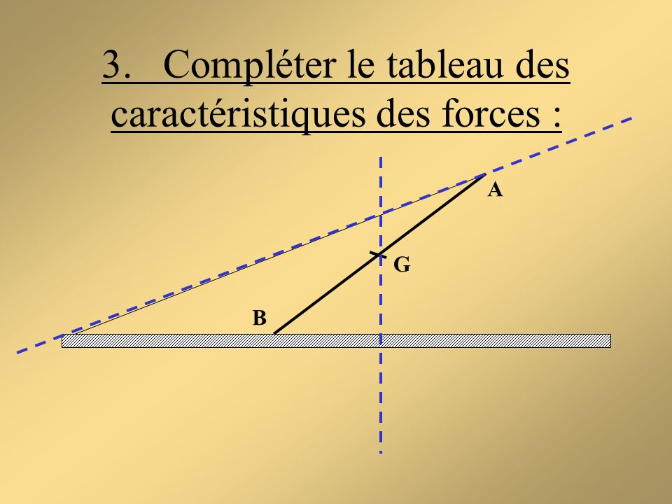 3. Compléter le tableau des caractéristiques des forces :