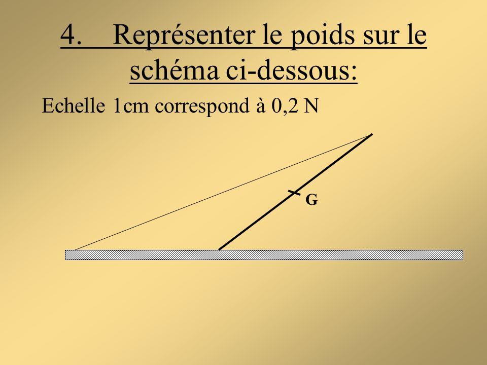 4. Représenter le poids sur le schéma ci-dessous: