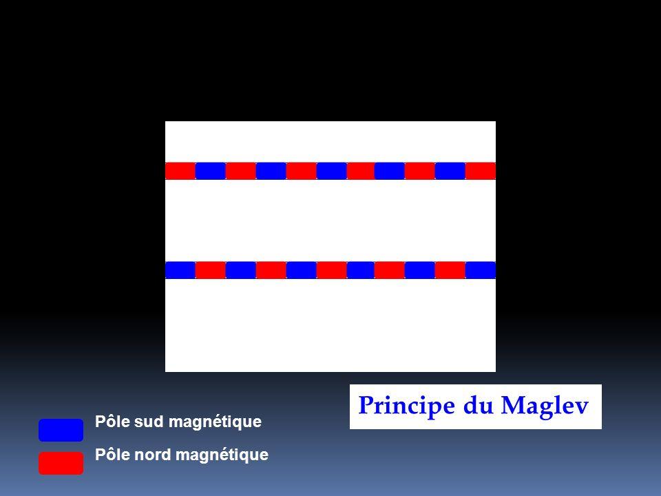 Principe du Maglev Pôle sud magnétique Pôle nord magnétique