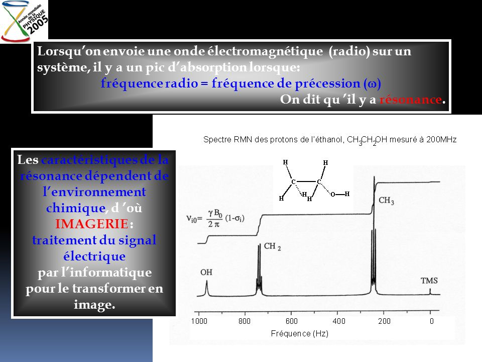 fréquence radio = fréquence de précession (w)