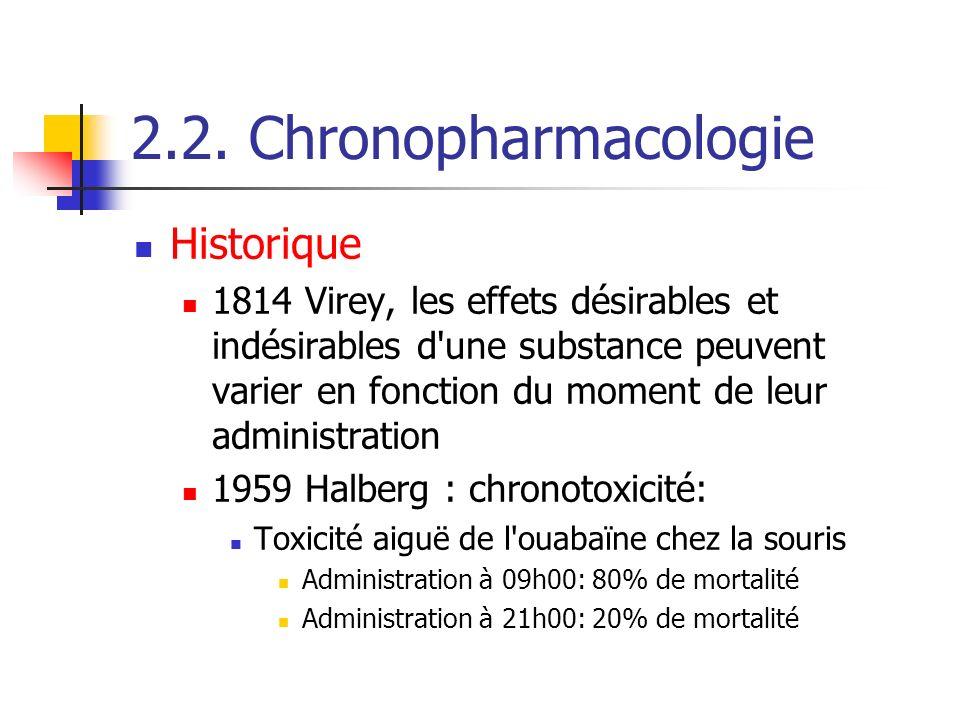 2.2. Chronopharmacologie Historique