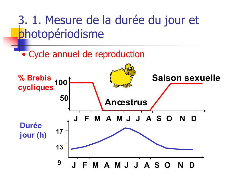 3. 1. Mesure de la durée du jour et photopériodisme