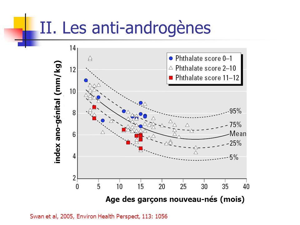 II. Les anti-androgènes