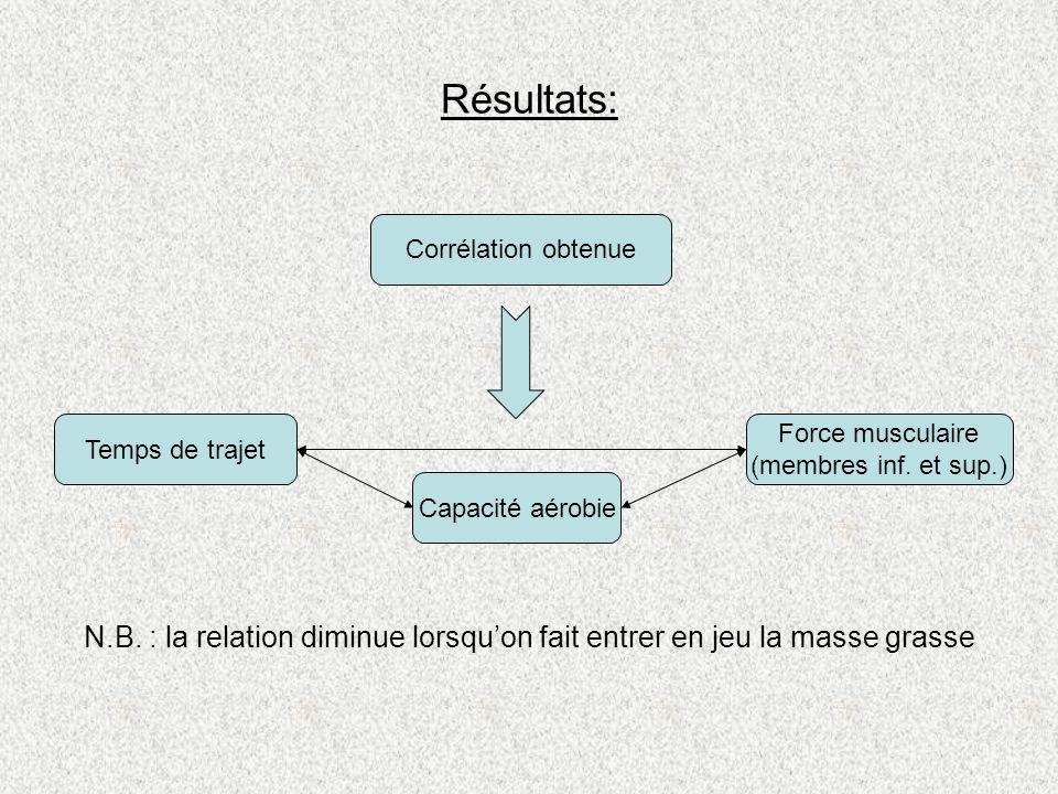 Résultats:Corrélation obtenue. Temps de trajet. Force musculaire. (membres inf. et sup.) Capacité aérobie.