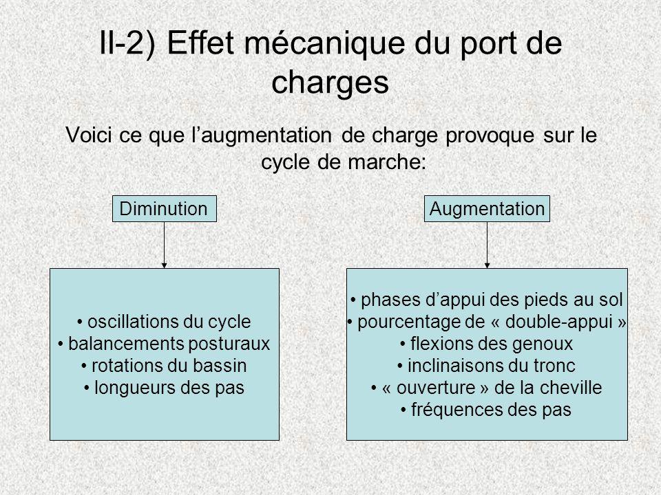 II-2) Effet mécanique du port de charges